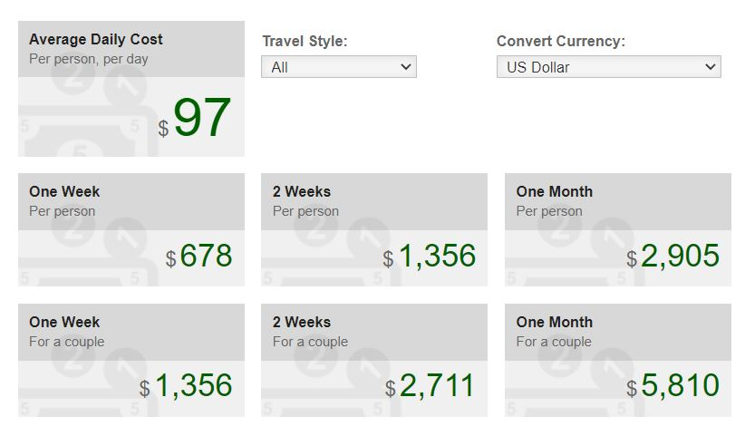 Graphic showing average vacation costs for Phuket