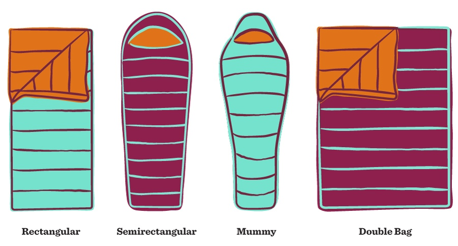 The different types of sleeping bag